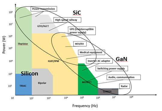 How does Gallium Nitride fit into the Next Generation of High Performance Electronics?