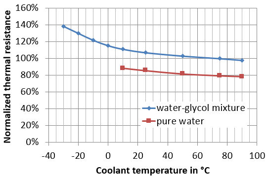 Thermal Resistance Value in a Data Sheet Doesn't Tell the Whole Story - 3